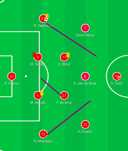 Ajax Bayern Munich Champions League Tactical Analysis Statistics